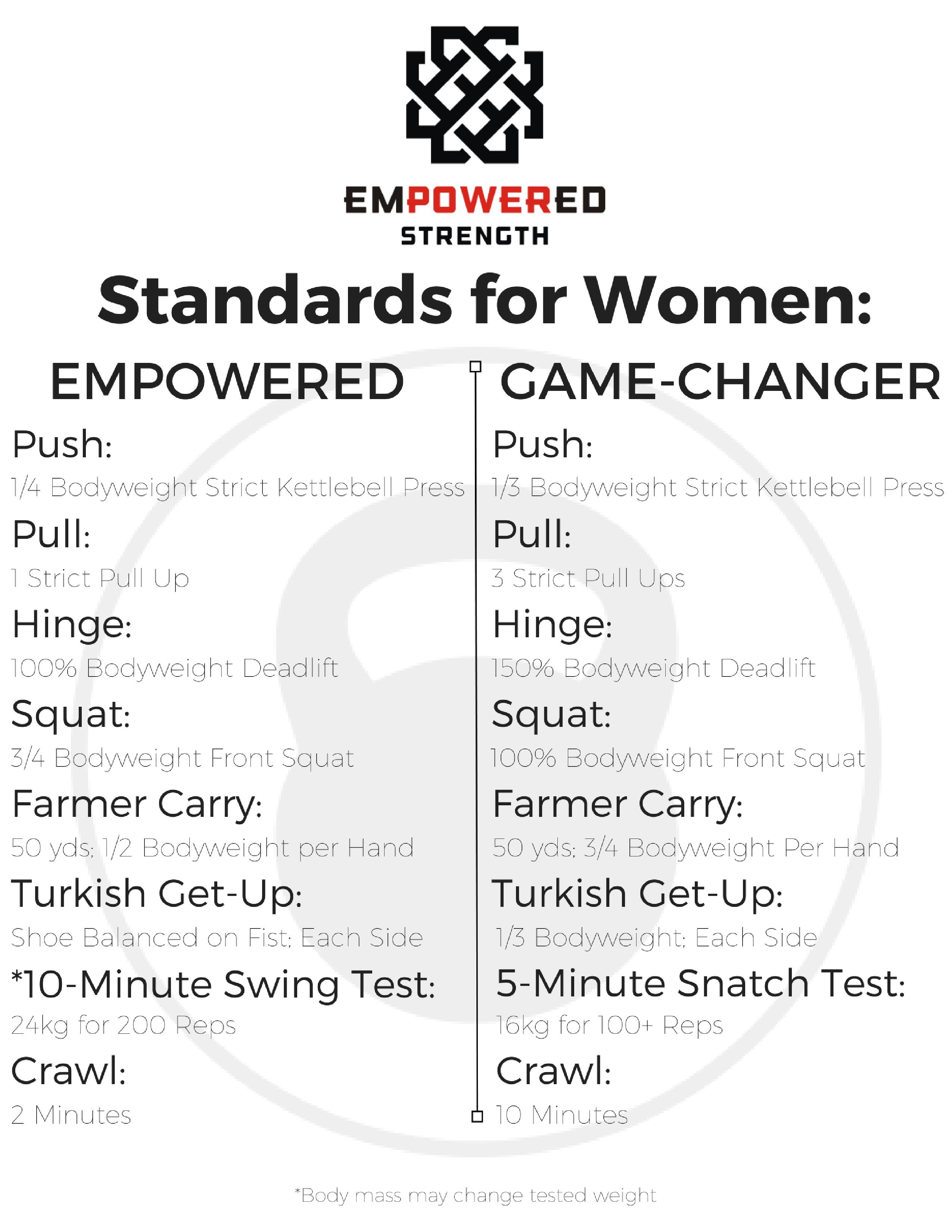 what does strength look like aka do you even lift empowered we ll be talking about these in greater detail soon but this list of standards is what we help all of our members work towards accomplished